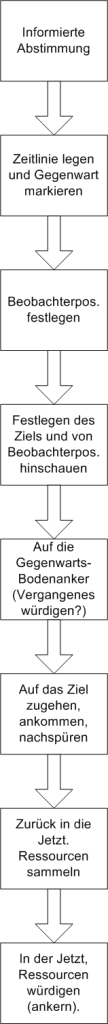 Time-Line Intervention (Prozess-Diagram). Variant mit Seil