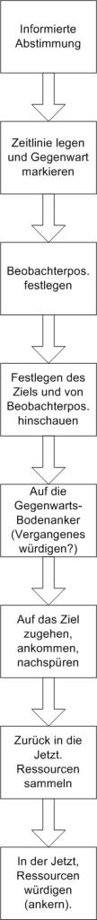 Time-Line Intervention (Prozess-Diagram). Variant mit Seil